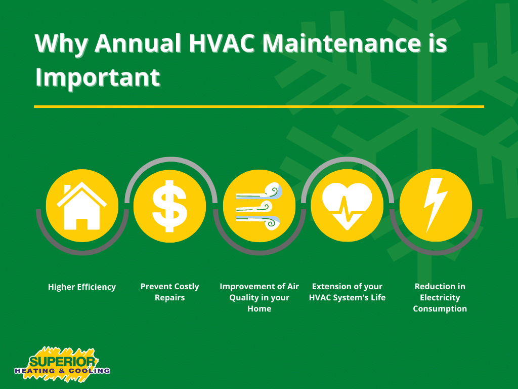 why furnace maintenance is necessary